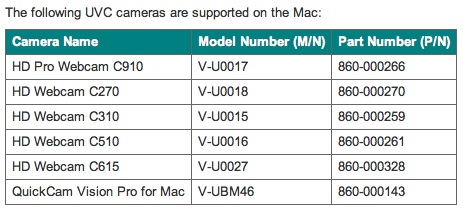 Best Mac HD Webcams : 720p - 1080p Apple Web Cameras